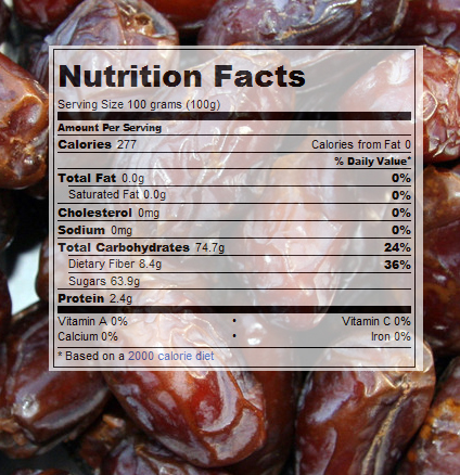 Nutritional Information for Dates