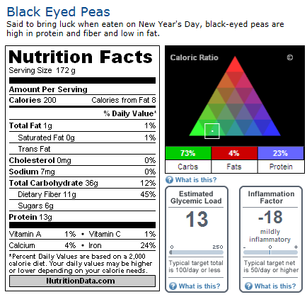 Nutritional Data Black Eyed Peas